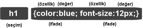 CSS Kod Yapısı